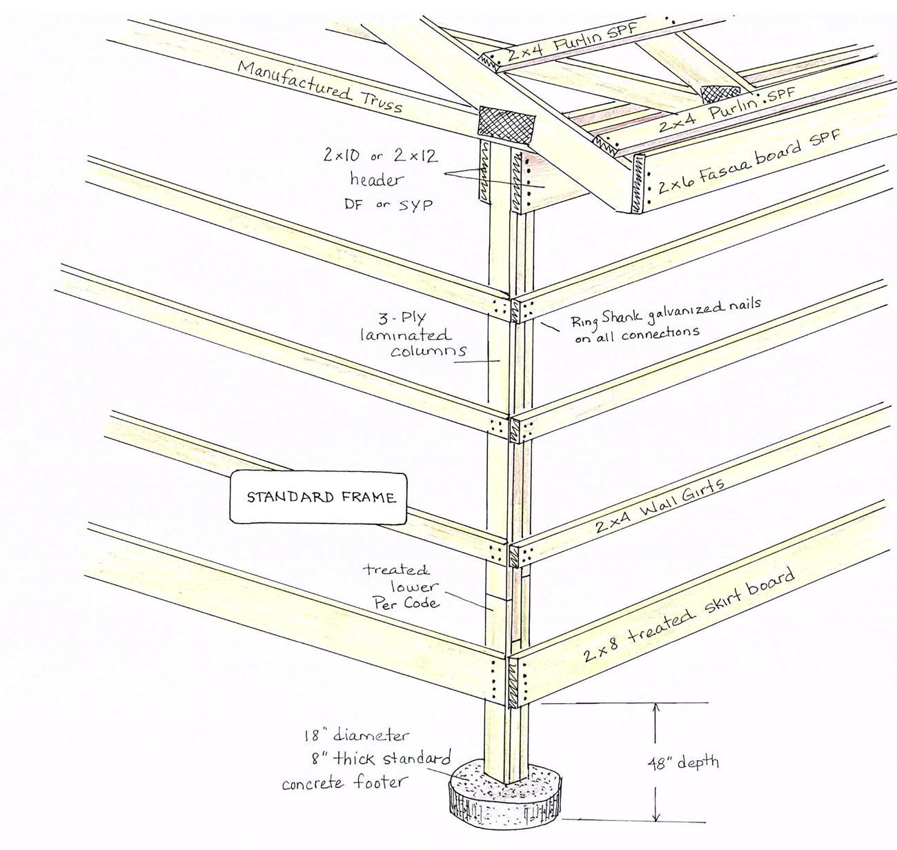Standard Frame System